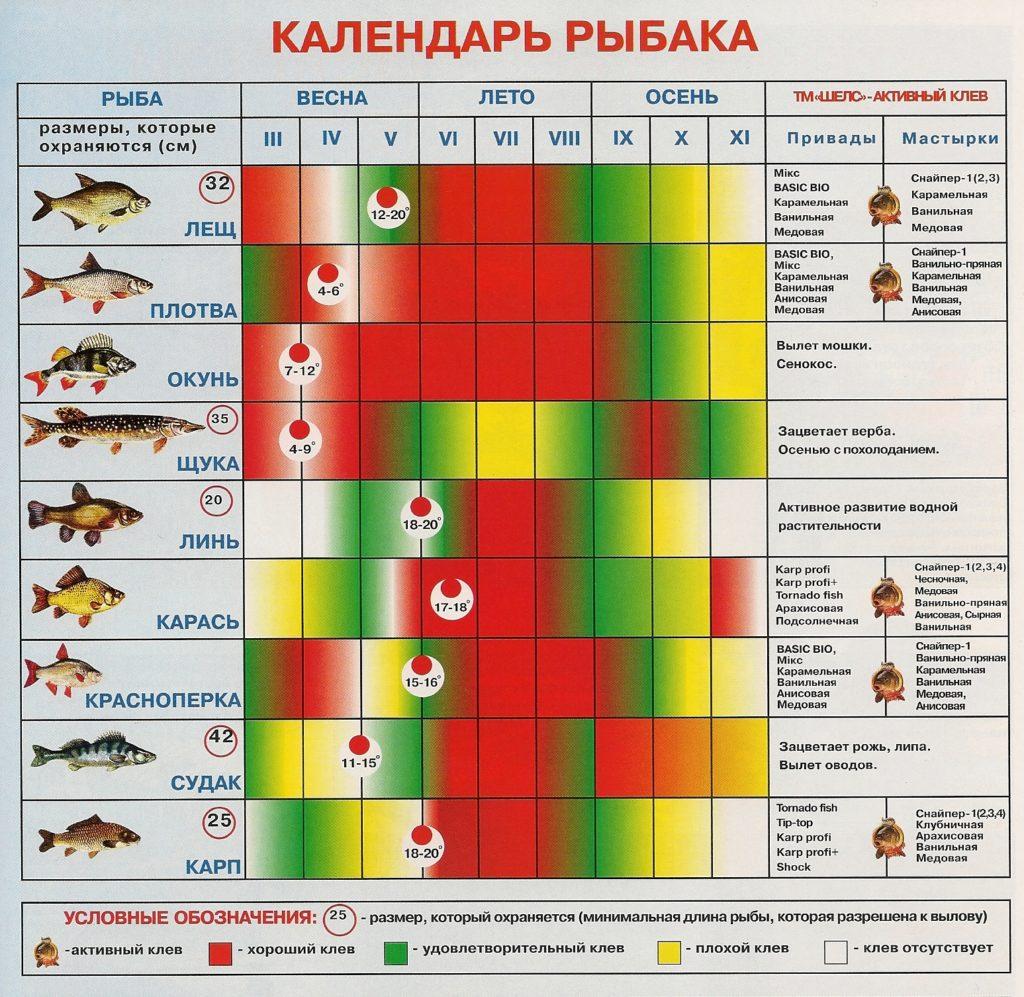 лунный календарь рыбака на май 2019