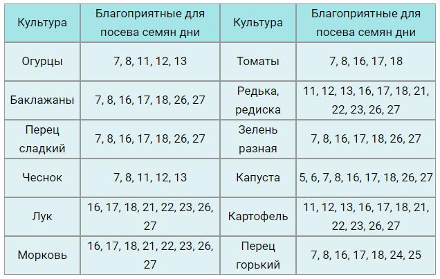 В таблице указаны самые благоприятные дни для посева семян в августе 2019