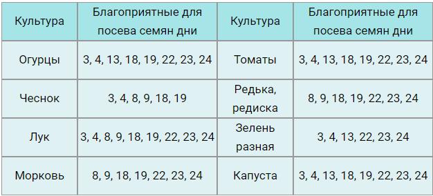 Благоприятные посадочные дни в сентябре 2019 года
