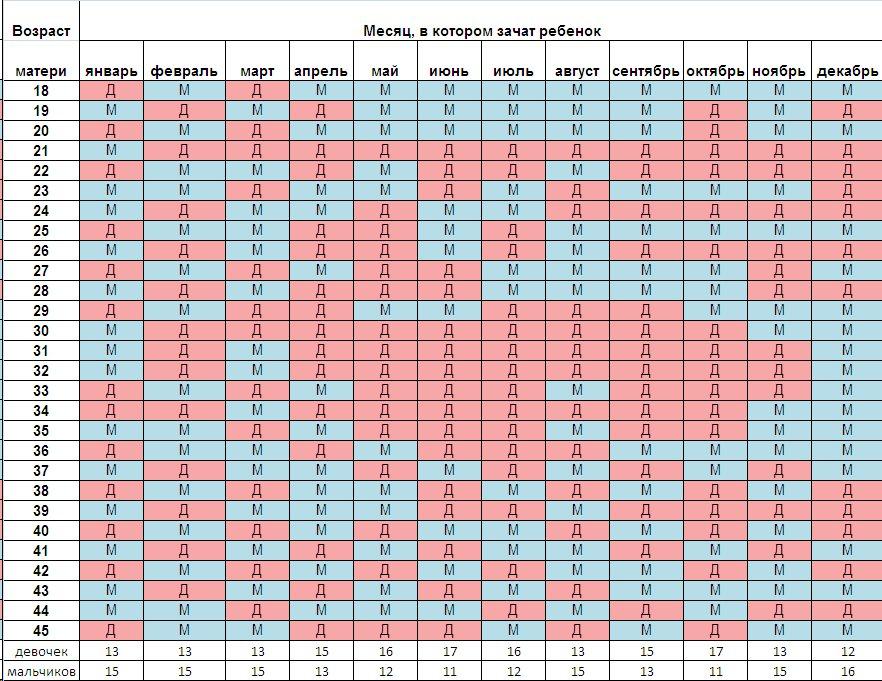 Китайский календарь беременности