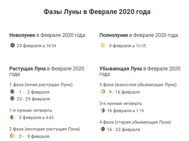фазы луны на февраль 2020 года