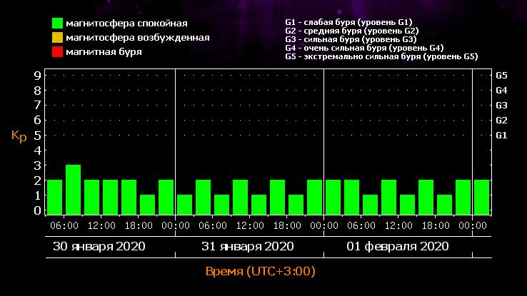 прогноз магнитных бурь на ближайшие 3 дня