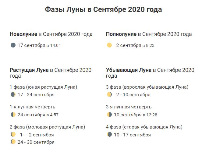 фазы Луны на сентябрь 2020 года