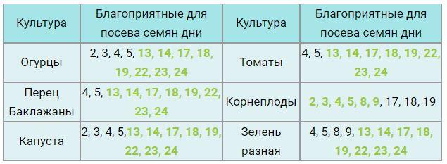лунный календарь огородника в феврале 2021 года