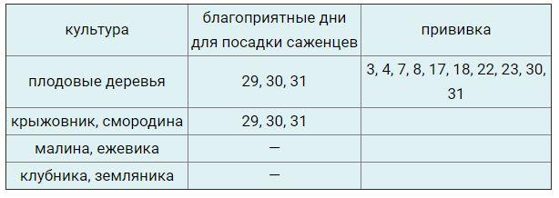 Благоприятные дни в марте 2021 для посадки саженцев, прививок