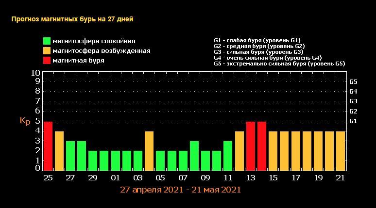 прогноз магнитных бурь в 2021 году