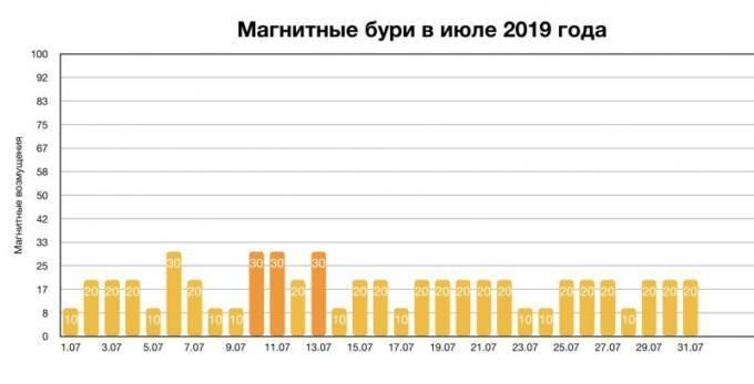 магнитные бури в июле 2021